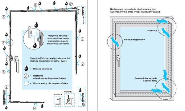 Serwis naprawa okien okucia-okienne-obwiedniowe-Sposob-konserwacji